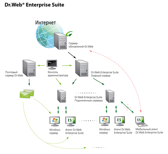 Купить Dr.Web Enterprise Security Suite